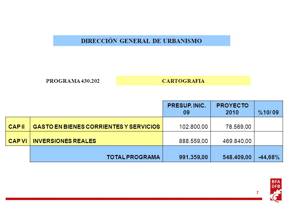7 PROGRAMA 430.202 DIRECCIÓN GENERAL DE URBANISMO CARTOGRAFIA PRESUP. INIC. 09 PROYECTO 2010%10/ 09 CAP IIGASTO EN BIENES CORRIENTES Y SERVICIOS102.80