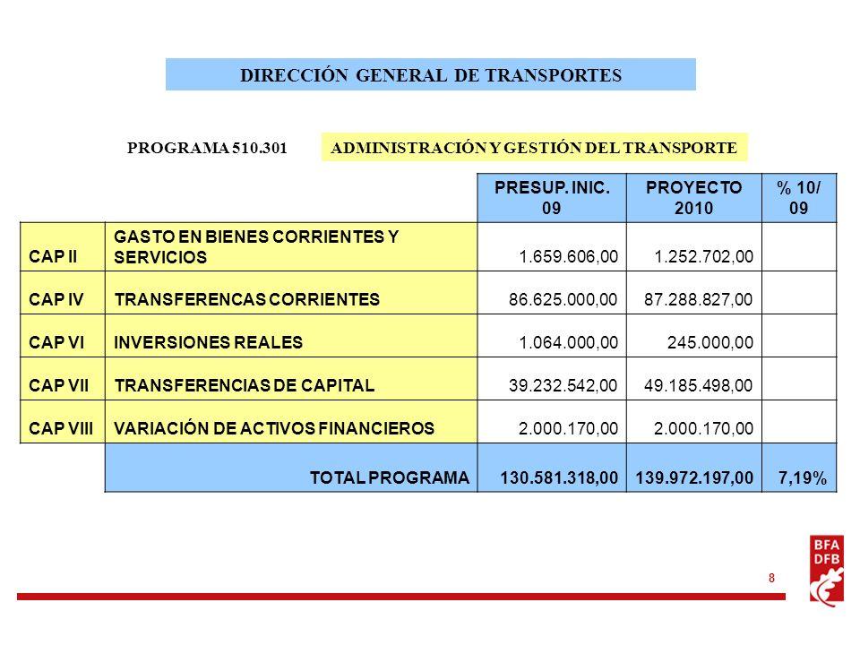 8 PROGRAMA 510.301 DIRECCIÓN GENERAL DE TRANSPORTES ADMINISTRACIÓN Y GESTIÓN DEL TRANSPORTE PRESUP. INIC. 09 PROYECTO 2010 % 10/ 09 CAP II GASTO EN BI