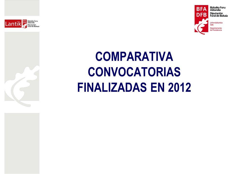 COMPARATIVA CONVOCATORIAS FINALIZADAS EN 2012