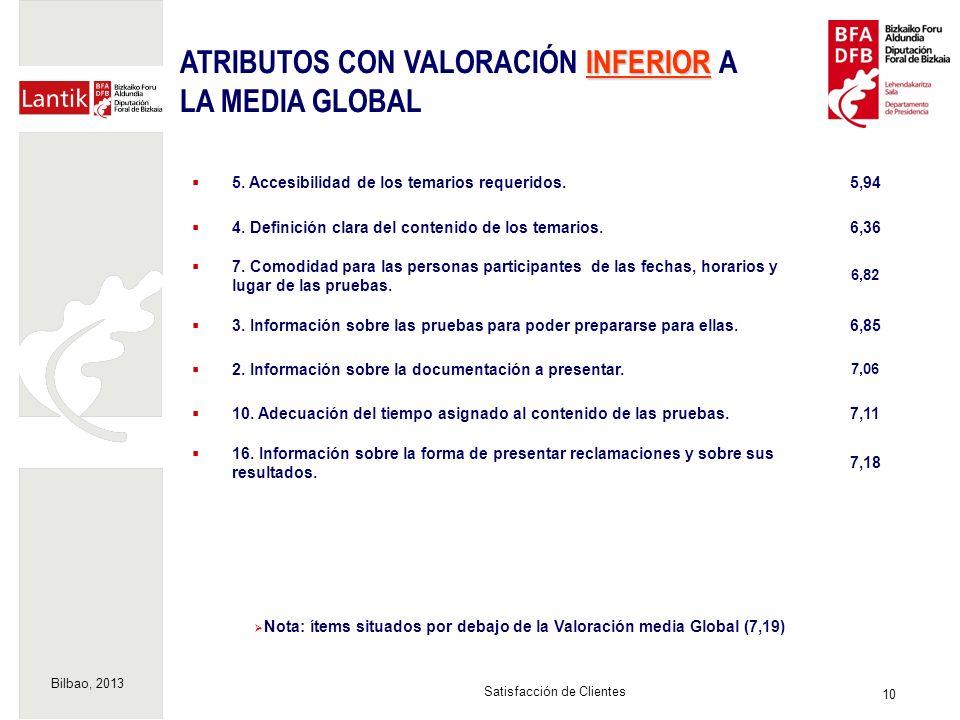 Bilbao, 2013 10 Satisfacción de Clientes Nota: ítems situados por debajo de la Valoración media Global (7,19) 5.