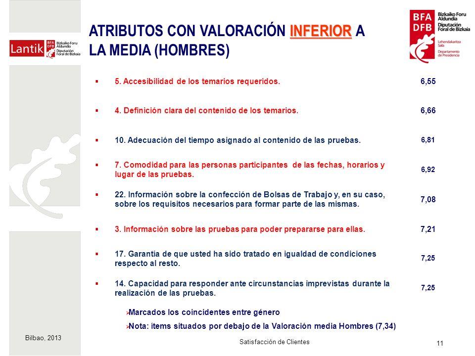 Bilbao, 2013 11 Satisfacción de Clientes Marcados los coincidentes entre género Nota: ítems situados por debajo de la Valoración media Hombres (7,34) INFERIOR ATRIBUTOS CON VALORACIÓN INFERIOR A LA MEDIA (HOMBRES) 5.
