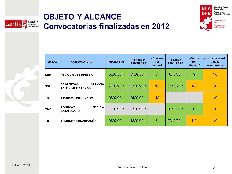 Bilbao, 2013 3 Satisfacción de Clientes RESULTADOS Convocatorias finalizadas en 2012 Importancia 8,61 (media ítems) Satisfacción 7,19 (media ítems) Valoración Global 7,53 HOMBRESMUJERES IMPORTANCIA8,69IMPORTANCIA8,61 SATISFACCIÓN7,34SATISFACCIÓN7,04 Valoración Global7,83Valoración Global7,03 Nota: escala de 0 a 10.
