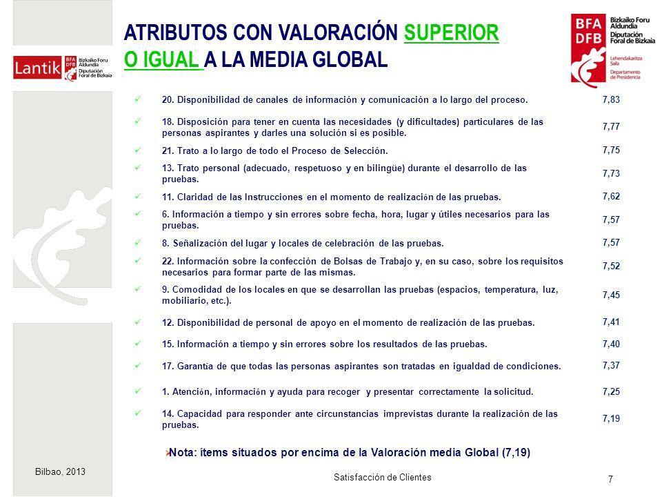 Bilbao, 2013 7 Satisfacción de Clientes Nota: ítems situados por encima de la Valoración media Global (7,19) 20.