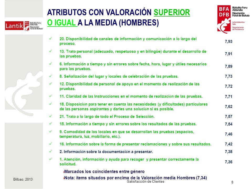 Bilbao, 2013 8 Satisfacción de Clientes Marcados los coincidentes entre género Nota: ítems situados por encima de la Valoración media Hombres (7,34) 20.