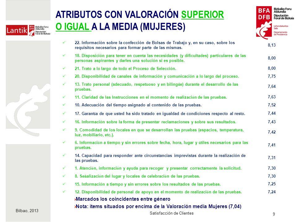 Bilbao, 2013 9 Satisfacción de Clientes Marcados los coincidentes entre género Nota: ítems situados por encima de la Valoración media Mujeres (7,04) 22.