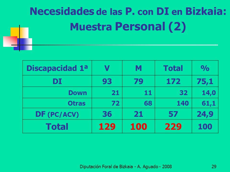 Diputación Foral de Bizkaia - A. Aguado - 200829 Necesidades de las P. con DI en Bizkaia: Muestra Personal (2) Discapacidad 1ªVMTotal% DI937917275,1 D