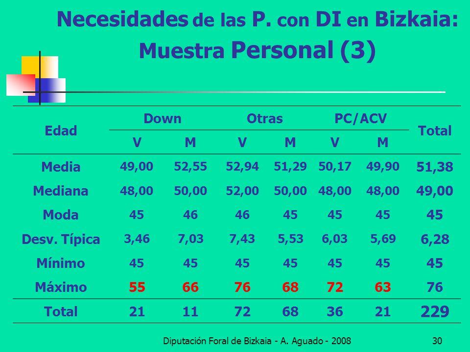 Diputación Foral de Bizkaia - A. Aguado - 200830 Necesidades de las P. con DI en Bizkaia: Muestra Personal (3) Edad DownOtrasPC/ACV Total VMVMVM Media