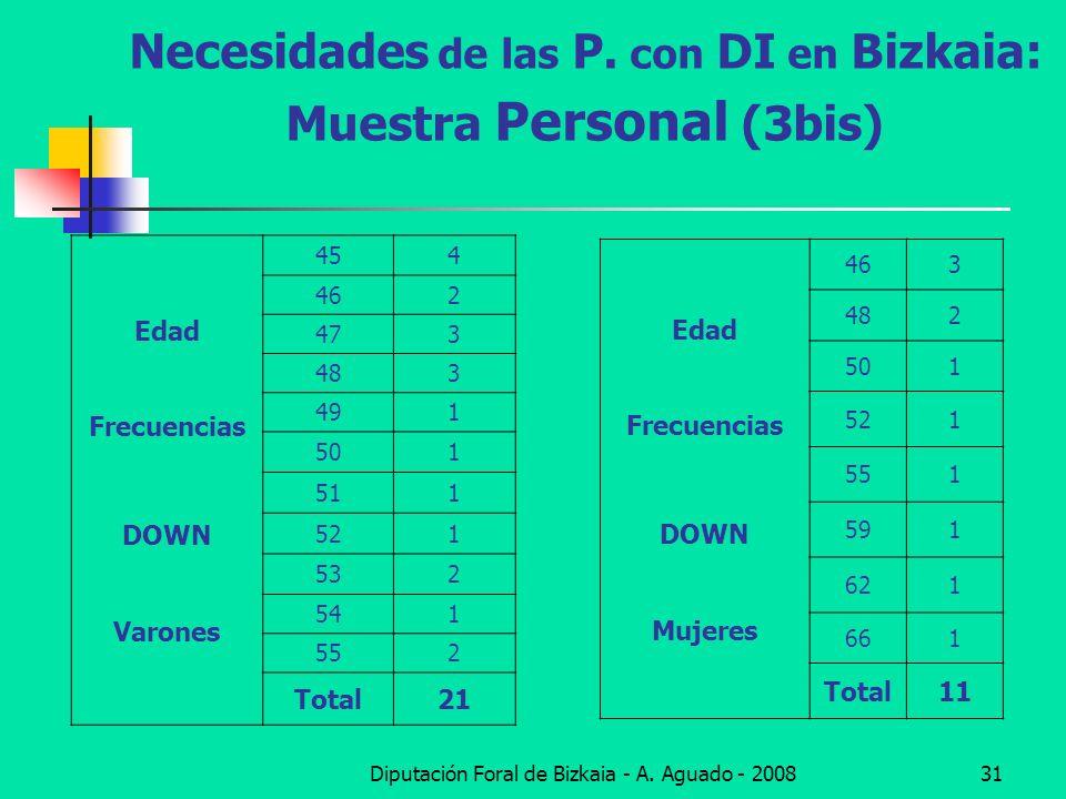 Diputación Foral de Bizkaia - A. Aguado - 200831 Necesidades de las P. con DI en Bizkaia: Muestra Personal (3bis) Edad Frecuencias DOWN Varones 454 46