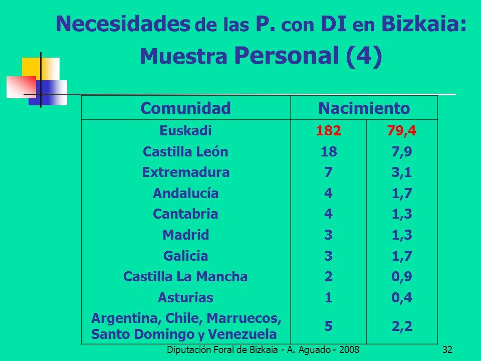 Diputación Foral de Bizkaia - A. Aguado - 200832 Necesidades de las P. con DI en Bizkaia: Muestra Personal (4) ComunidadNacimiento Euskadi18279,4 Cast