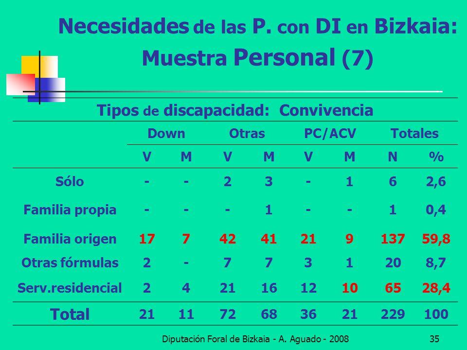 Diputación Foral de Bizkaia - A. Aguado - 200835 Necesidades de las P. con DI en Bizkaia: Muestra Personal (7) Tipos de discapacidad: Convivencia Down
