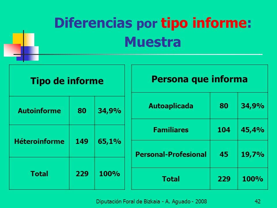 Diputación Foral de Bizkaia - A. Aguado - 200842 Diferencias por tipo informe: Muestra Tipo de informe Autoinforme8034,9% Héteroinforme14965,1% Total2
