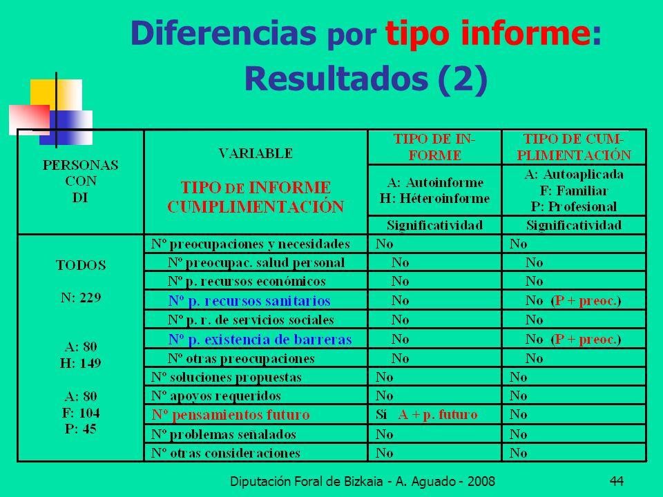 Diputación Foral de Bizkaia - A. Aguado - 200844 Diferencias por tipo informe: Resultados (2)