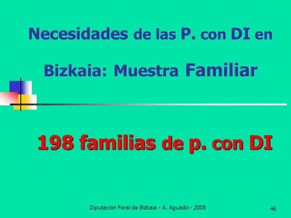 Diputación Foral de Bizkaia - A. Aguado - 2008 46 Necesidades de las P. con DI en Bizkaia: Muestra Familiar 198 familias de p. con DI