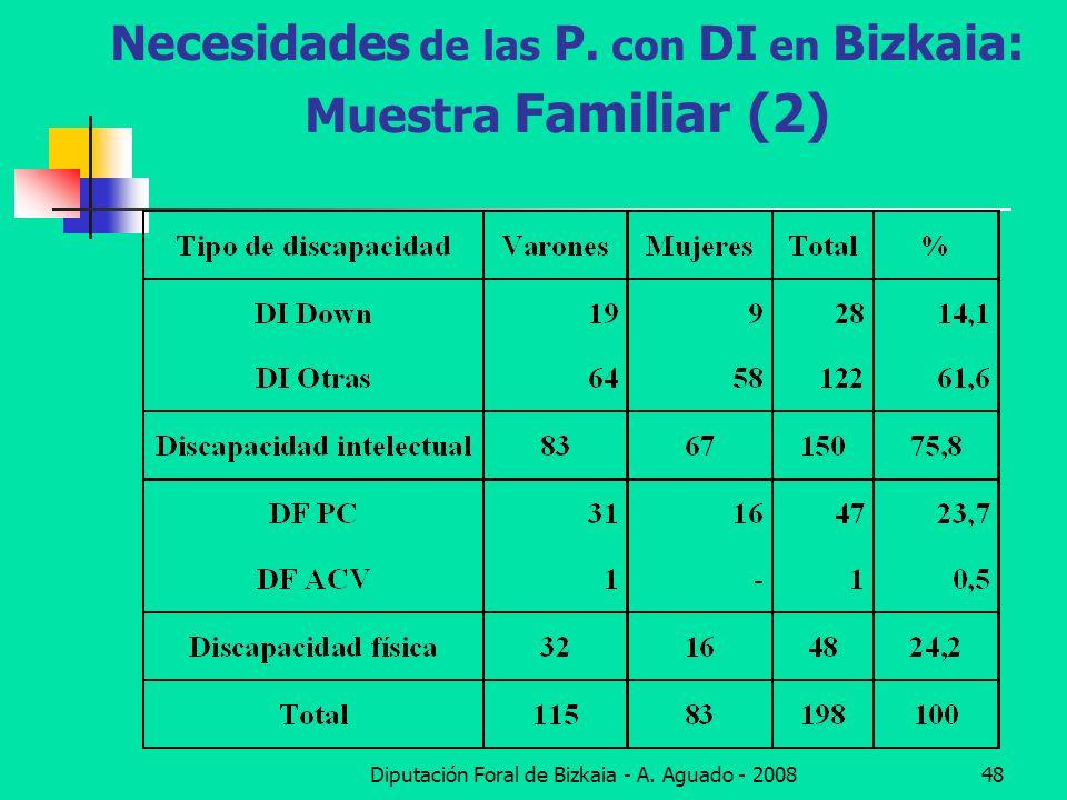 Diputación Foral de Bizkaia - A. Aguado - 200848 Necesidades de las P. con DI en Bizkaia: Muestra Familiar (2)