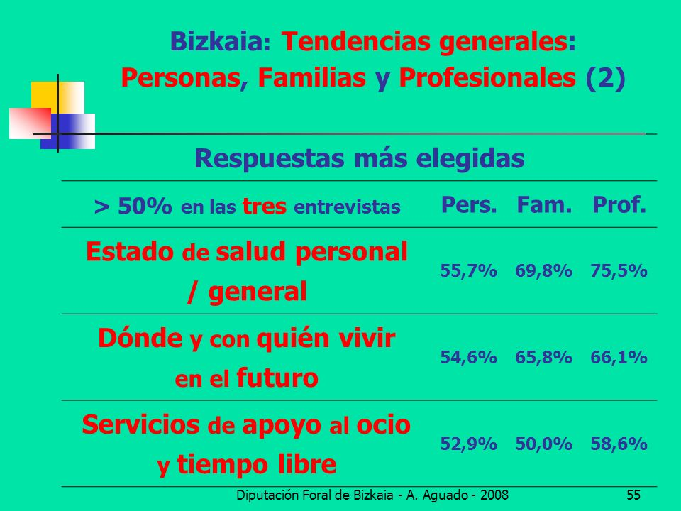 Diputación Foral de Bizkaia - A. Aguado - 200855 Bizkaia : Tendencias generales: Personas, Familias y Profesionales (2) Respuestas más elegidas > 50%