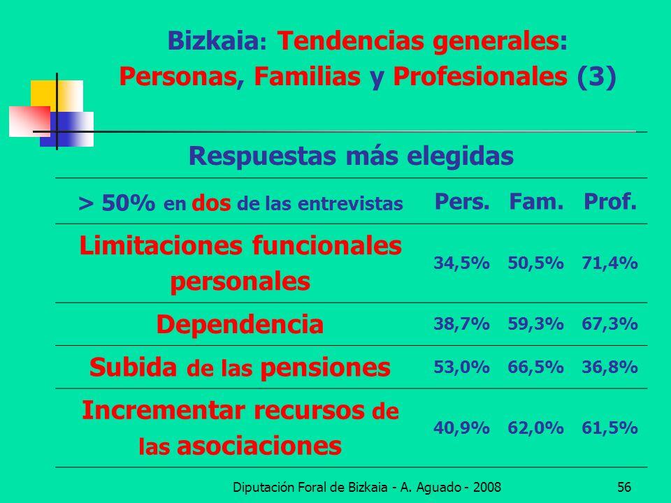 Diputación Foral de Bizkaia - A. Aguado - 200856 Bizkaia : Tendencias generales: Personas, Familias y Profesionales (3) Respuestas más elegidas > 50%