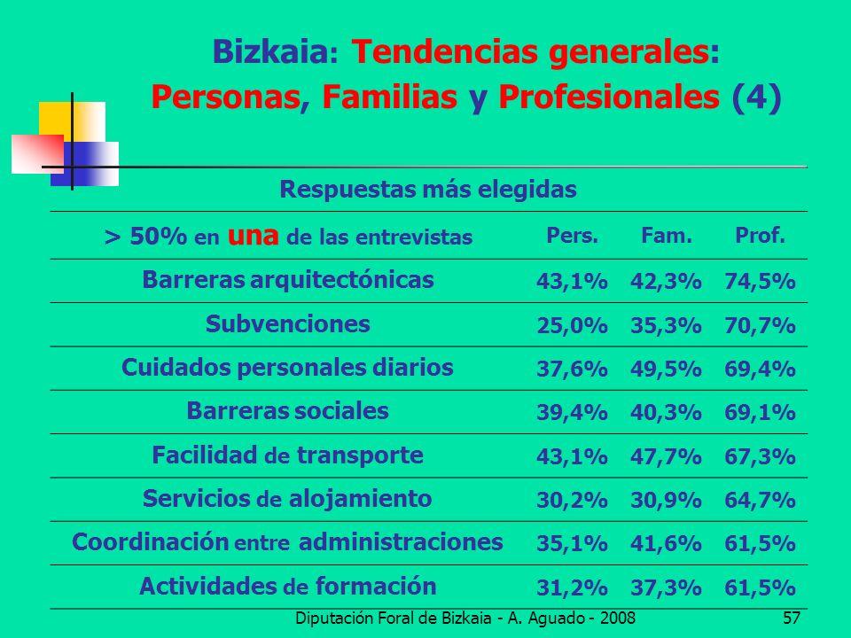 Diputación Foral de Bizkaia - A. Aguado - 200857 Bizkaia : Tendencias generales: Personas, Familias y Profesionales (4) Respuestas más elegidas > 50%