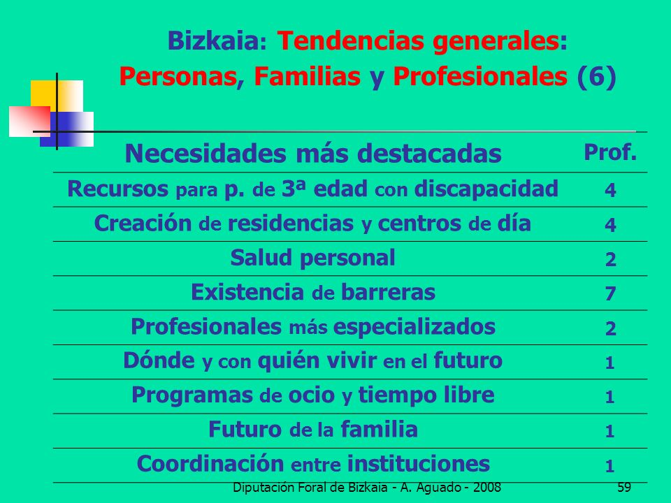 Diputación Foral de Bizkaia - A. Aguado - 200859 Bizkaia : Tendencias generales: Personas, Familias y Profesionales (6) Necesidades más destacadas Pro