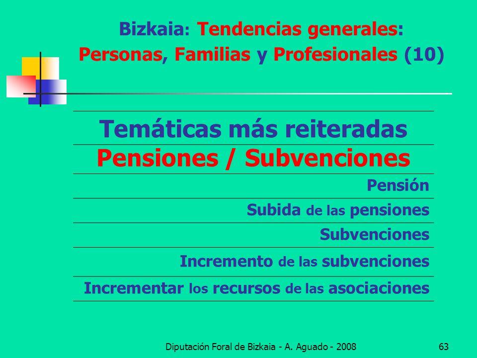 Diputación Foral de Bizkaia - A. Aguado - 200863 Bizkaia : Tendencias generales: Personas, Familias y Profesionales (10) Temáticas más reiteradas Pens