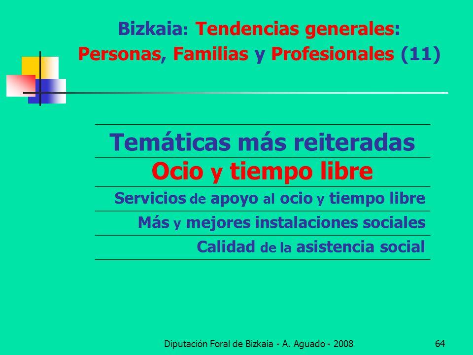 Diputación Foral de Bizkaia - A. Aguado - 200864 Bizkaia : Tendencias generales: Personas, Familias y Profesionales (11) Temáticas más reiteradas Ocio