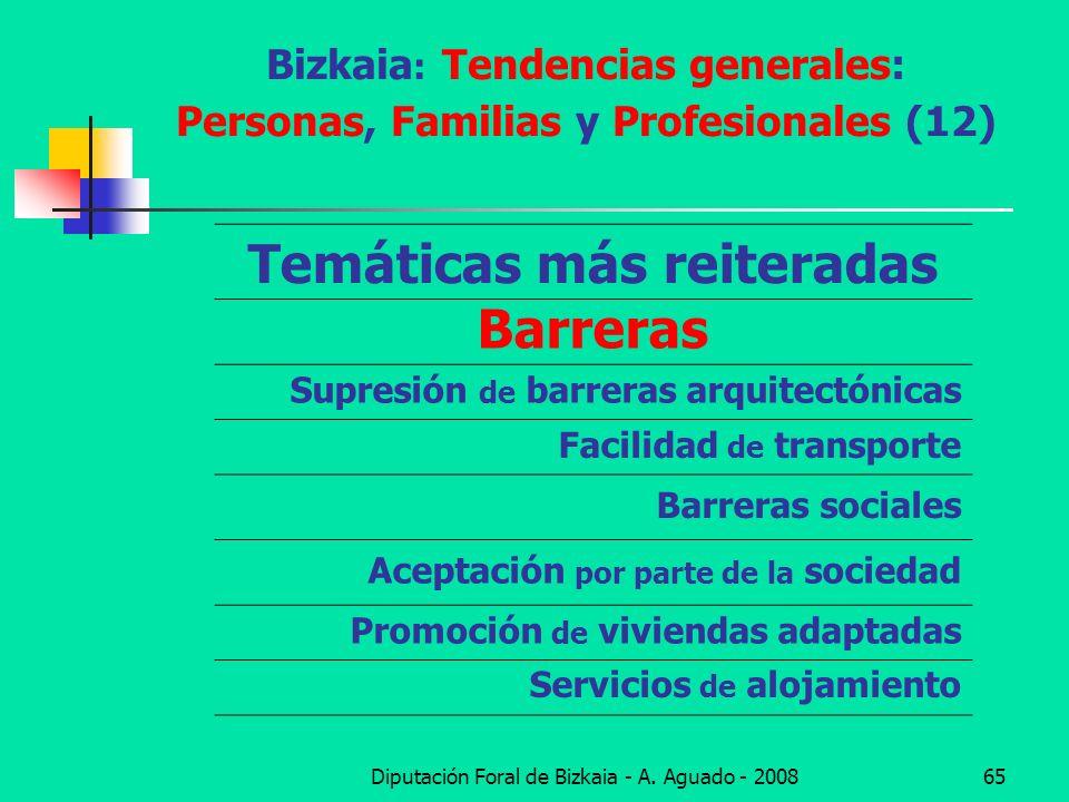 Diputación Foral de Bizkaia - A. Aguado - 200865 Bizkaia : Tendencias generales: Personas, Familias y Profesionales (12) Temáticas más reiteradas Barr