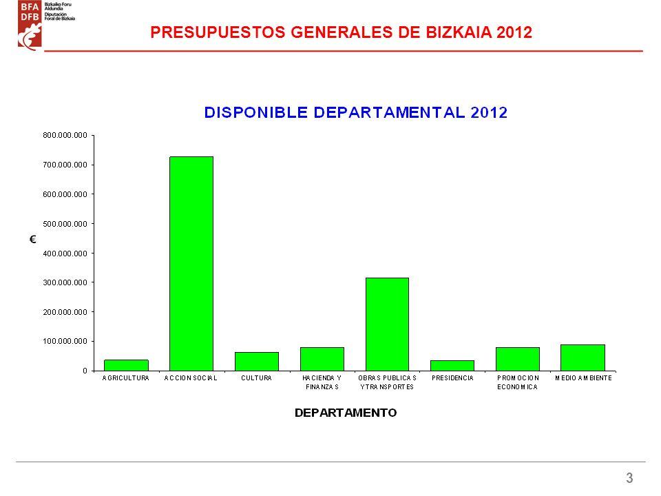 4 DISPONIBLE DEPARTAMENTAL 2012 PRESUPUESTOS GENERALES DE BIZKAIA 2012