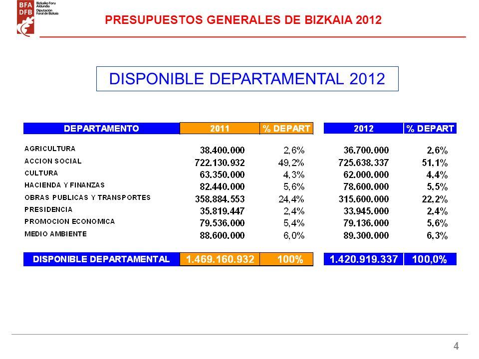 5 DISPONIBLE DEPARTAMENTAL 2012 en % PRESUPUESTOS GENERALES DE BIZKAIA 2012