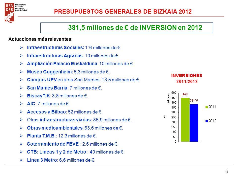 6 381,5 millones de de INVERSION en 2012 Actuaciones más relevantes: Infraestructuras Sociales: 1´6 millones de.