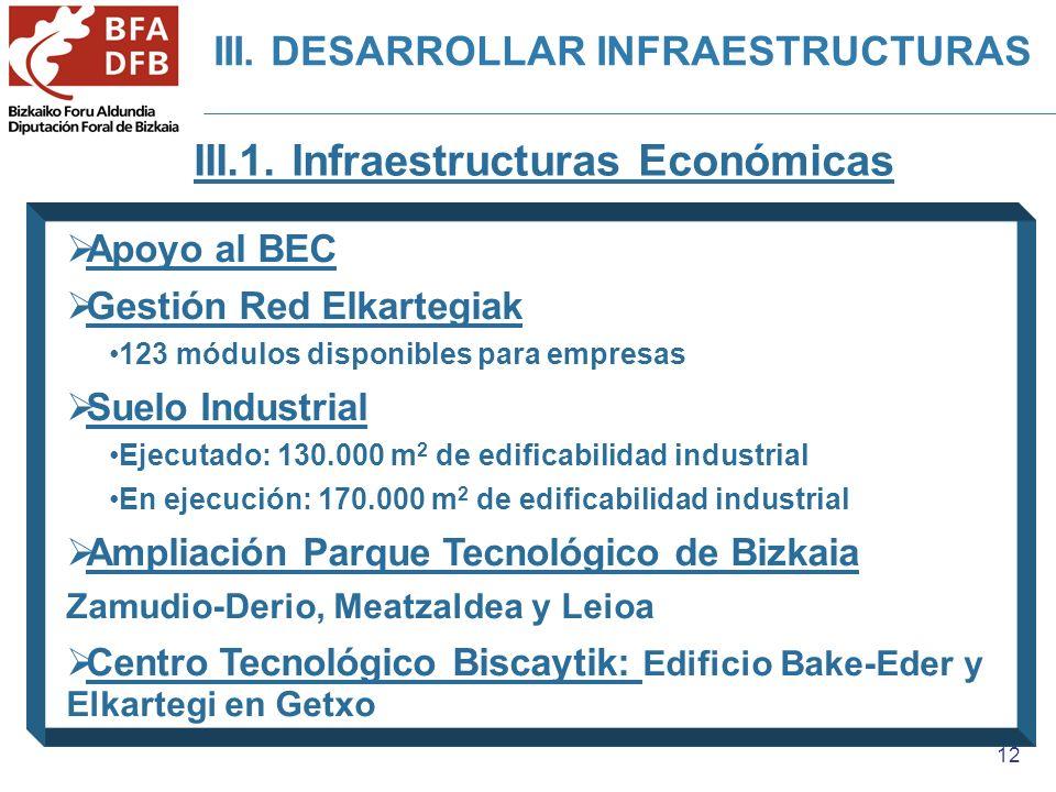 12 Apoyo al BEC Gestión Red Elkartegiak 123 módulos disponibles para empresas Suelo Industrial Ejecutado: 130.000 m 2 de edificabilidad industrial En