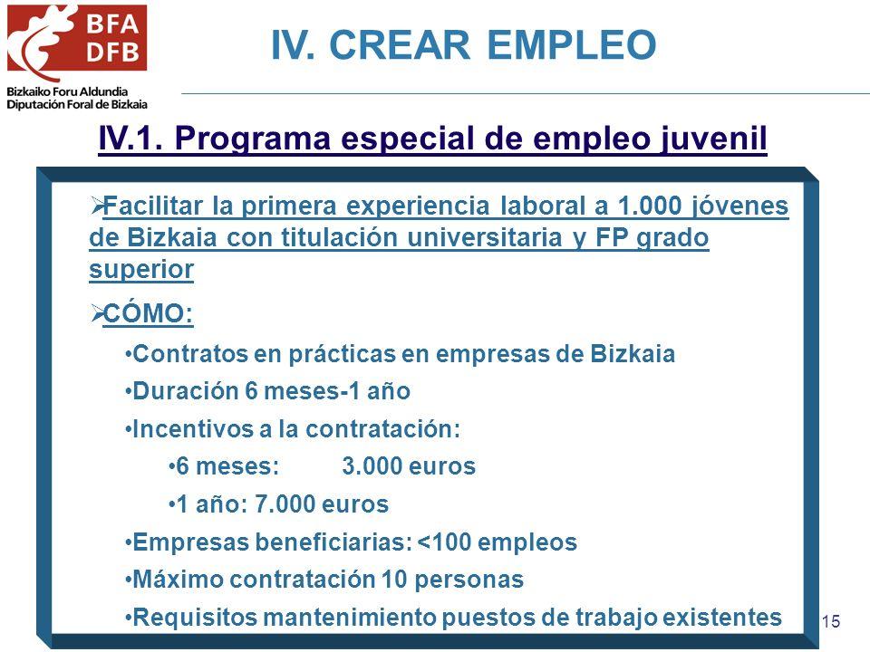 15 IV.1. Programa especial de empleo juvenil Facilitar la primera experiencia laboral a 1.000 jóvenes de Bizkaia con titulación universitaria y FP gra