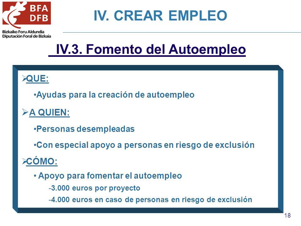 18 IV.3. Fomento del Autoempleo QUE: Ayudas para la creación de autoempleo A QUIEN: Personas desempleadas Con especial apoyo a personas en riesgo de e