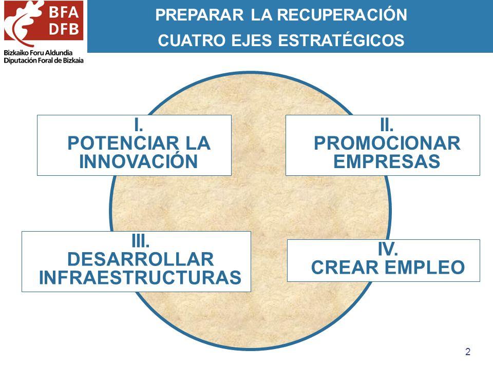 2 PREPARAR LA RECUPERACIÓN CUATRO EJES ESTRATÉGICOS I. POTENCIAR LA INNOVACIÓN II. PROMOCIONAR EMPRESAS III. DESARROLLAR INFRAESTRUCTURAS IV. CREAR EM