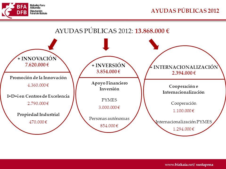 www.bizkaia.net/ sustapena + INNOVACIÓN 2012 DECRETO: PROMOCIÓN DE LA INNOVACIÓN ÁREAS SERVICIOS DE INNOVACIÓN EN GESTIÓN PREMIE/XERTATU/BILGUNE TRANSFORMACIÓN EMPRESARIAL NUEVOS PRODUCTOS Y PROCESOS Beneficiarios PYMES entre 3 y 100 trabajadores Entidades sin ánimo de lucro entre 3 y 100 trabajadores Ayudas Hasta el 50% de los gastos incurridos en proyectos de innovación en la gestión Hasta el 50% de los gastos del proceso de transformación Hasta el 50% de los gastos del proyecto de innovación Máximo: 5.000 en Premie; 3.700 en Xertatu: 5.000 en Bilgune Máximo: 50.000 por beneficiario Máximo: 100.000 por beneficiario Plazo Solicitudes Hasta el 30 de septiembre de 2012 Hasta el 31 de mayo de 2012 Hasta el 30 de abril de 2012