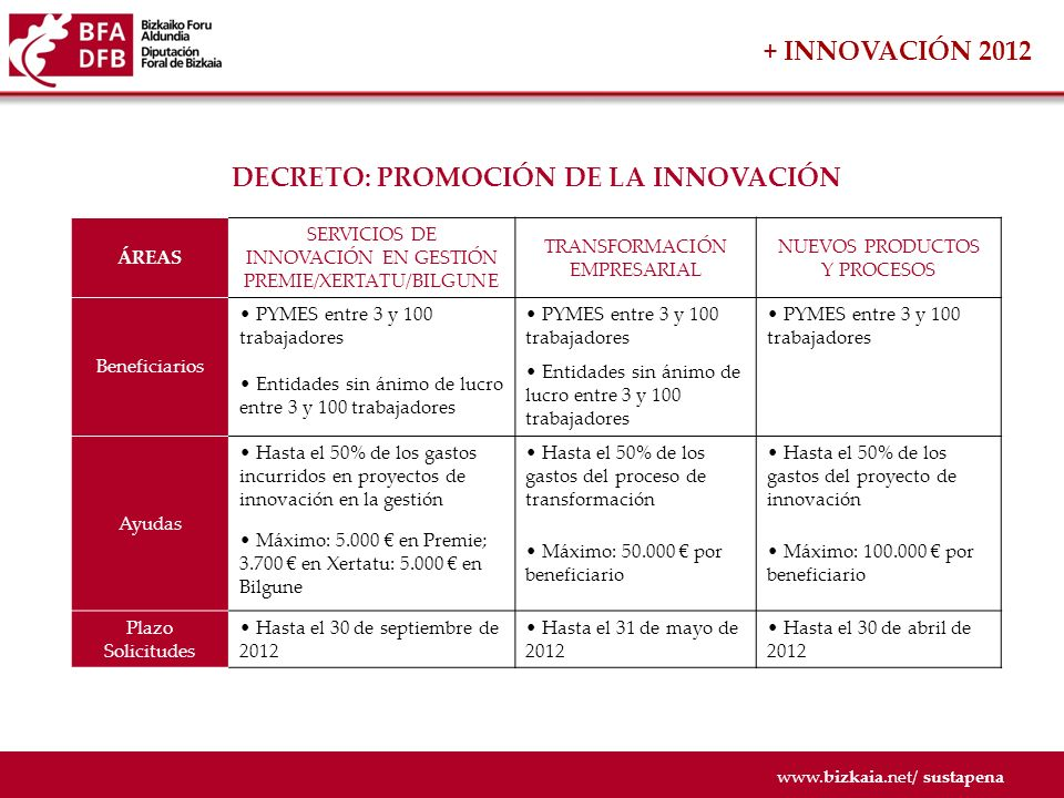 www.bizkaia.net/ sustapena + INNOVACIÓN 2012 DECRETO: I + D EN CENTROS DE EXCELENCIA Beneficiarios Centros incluidos en la red vasca de Ciencia y Tecnología ubicados en Bizkaia Ayudas Subvención de hasta el 60% de los proyectos de investigación o desarrollo de tecnologías con altas posibilidades de incorporación al tejido empresarial de Bizkaia Máximo: 400.000 por entidad beneficiaria.