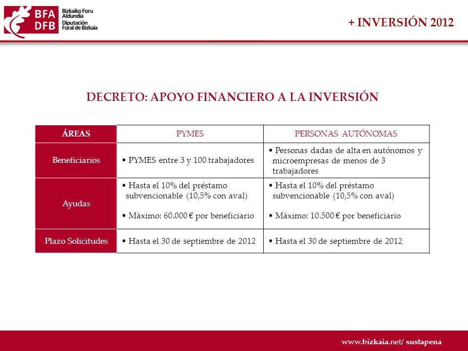 www.bizkaia.net/ sustapena DECRETO: FOMENTO DE LA INTERNACIONALIZACIÓN ÁREASCOOPERACIÓNINTERNACIONALIZACIÓN Beneficiarios Asociaciones empresariales y sectoriales, y entidades sin ánimo de lucro que presenten proyectos de cooperación PYMES de Bizkaia con una plantilla menor de 250 personas Ayudas Hasta el 80% de los proyectos de cooperación entre PYMES de Bizkaia y empresas de otros paises Hasta el 55% de los gastos de nuevas delegaciones y extensión a nuevos mercados Máximo: 100.000 por beneficiario Máximo: 60.000 por beneficiario Plazo Solicitudes Hasta el 18 de abril de 2012 + INTERNACIONALIZACIÓN 2012