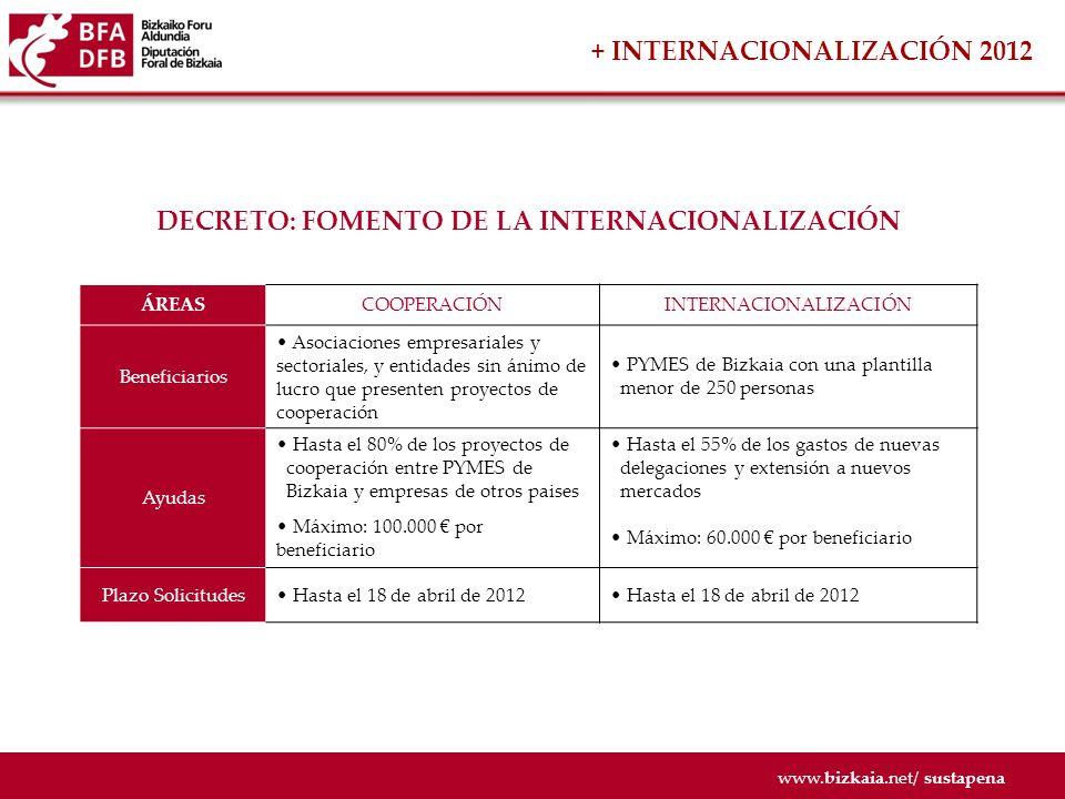 www.bizkaia.net/ sustapena DEDUCCIONES FISCALES COMPLEMENTARIAS 2012 DEPARTAMENTO DE HACIENDA Y FINANZAS INNOVACIÓNINVERSIÓNINTERNACIONALIZACIÓN Minoración Base Imponible del 30% de los rendimientos procedentes de la explotación de la propiedad intelectual e industrial Minoración Base Imponible del 60% de beneficios extraordinarios reinvertidos en activos productivos Exención en la Base Imponible de dividendos o beneficios obtenidos en el extranjero Deducción de la cuota del 30% de los gastos de realización de actividades de investigación y desarrollo Deducción del 10% por inversión en activos no corrientes nuevos Deducción del 20% de los proyectos de i&d encargados a centros tecnologicos.