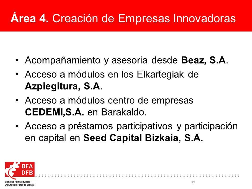 15 Área 4. Creación de Empresas Innovadoras Acompañamiento y asesoria desde Beaz, S.A. Acceso a módulos en los Elkartegiak de Azpiegitura, S.A. Acceso