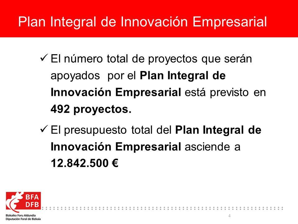 4 Plan Integral de Innovación Empresarial El número total de proyectos que serán apoyados por el Plan Integral de Innovación Empresarial está previsto