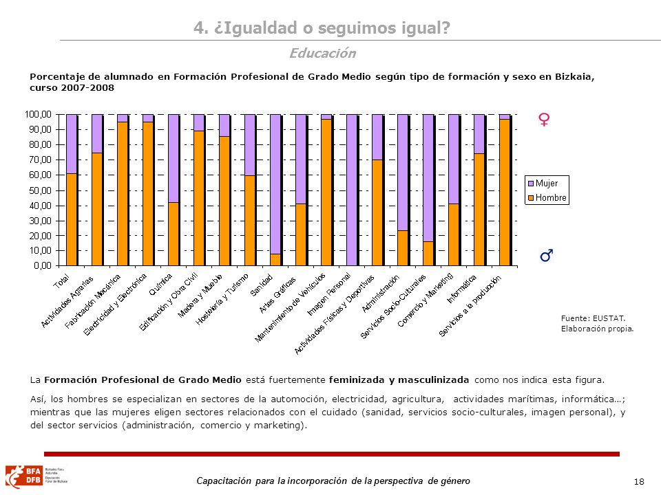 18 Capacitación para la incorporación de la perspectiva de género Porcentaje de alumnado en Formación Profesional de Grado Medio según tipo de formaci