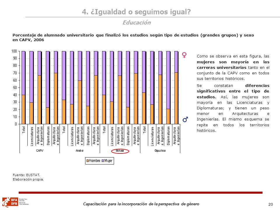 20 Capacitación para la incorporación de la perspectiva de género Porcentaje de alumnado universitario que finalizó los estudios según tipo de estudio
