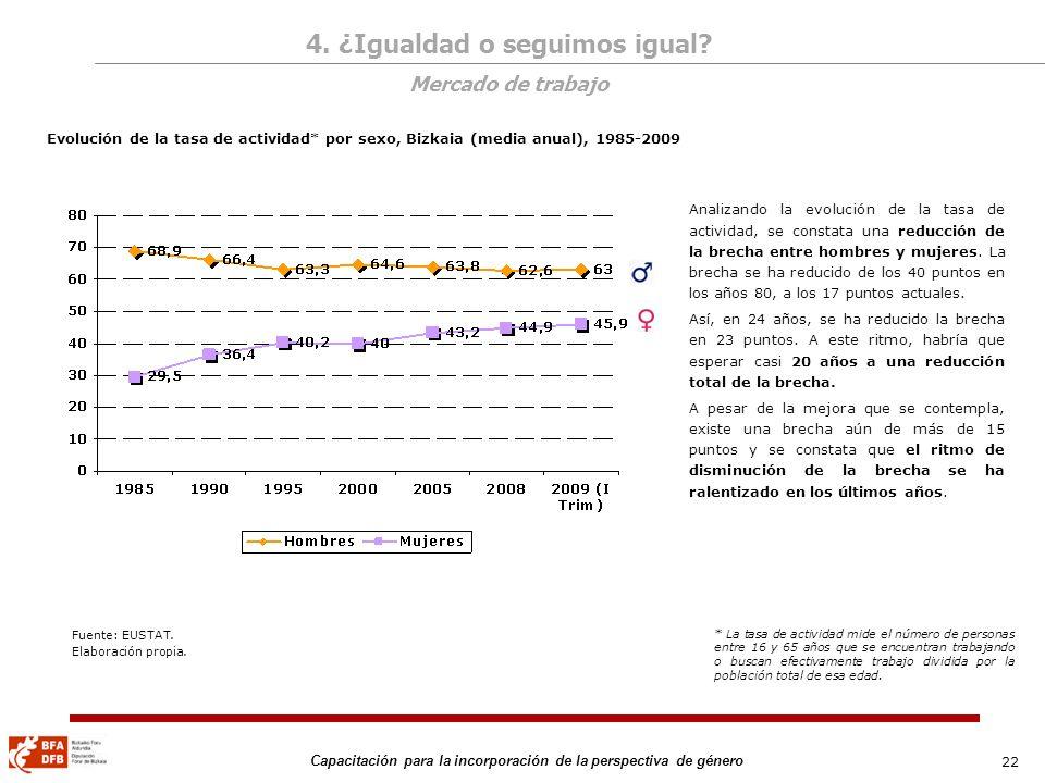 22 Capacitación para la incorporación de la perspectiva de género Evolución de la tasa de actividad* por sexo, Bizkaia (media anual), 1985-2009 Analiz