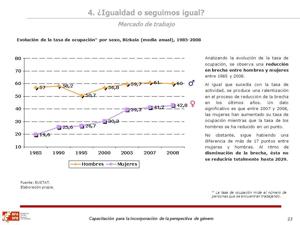 23 Capacitación para la incorporación de la perspectiva de género Evolución de la tasa de ocupación* por sexo, Bizkaia (media anual), 1985-2008 Analiz