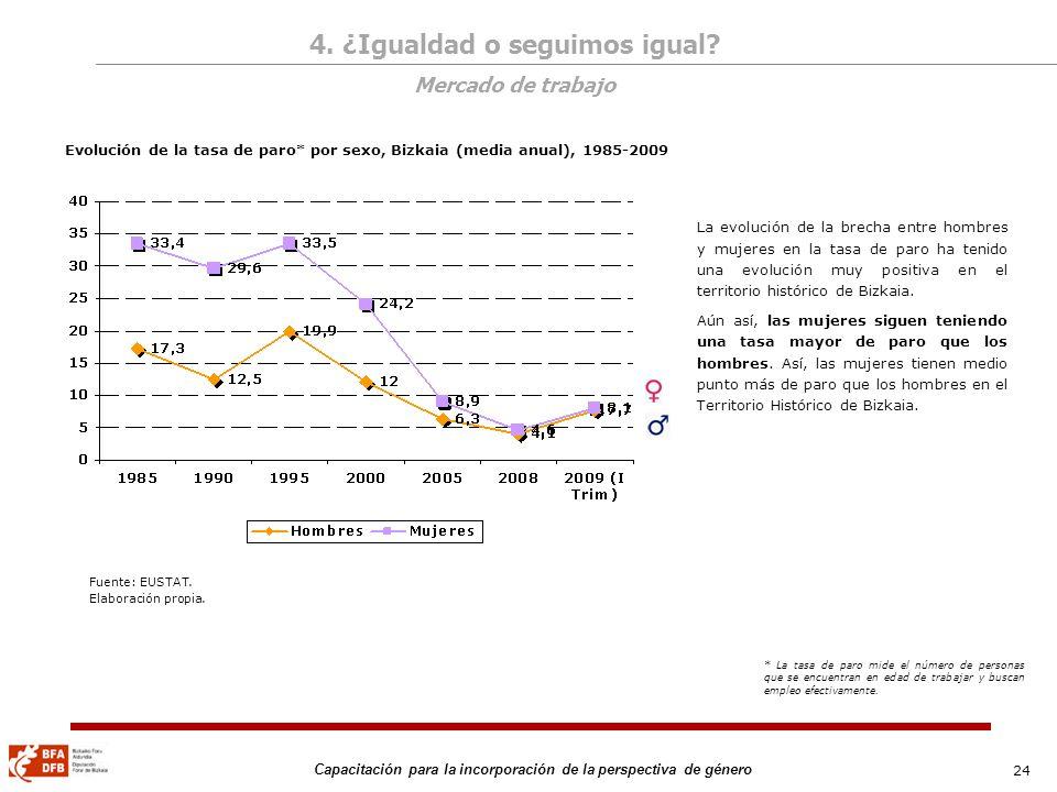 24 Capacitación para la incorporación de la perspectiva de género Evolución de la tasa de paro* por sexo, Bizkaia (media anual), 1985-2009 La evolució