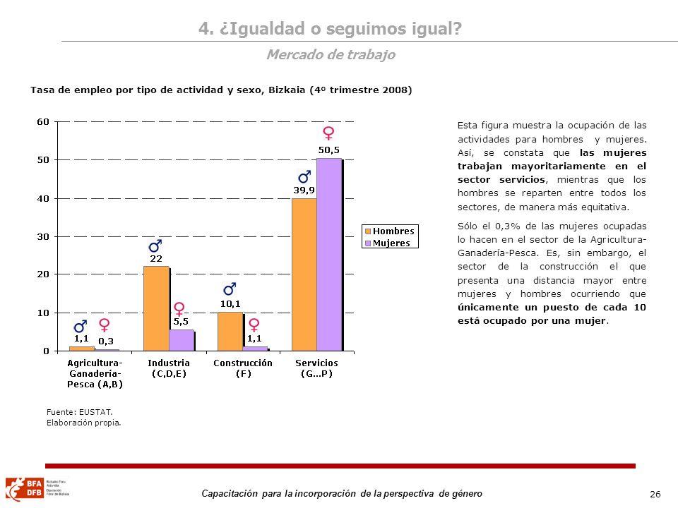 26 Capacitación para la incorporación de la perspectiva de género Tasa de empleo por tipo de actividad y sexo, Bizkaia (4º trimestre 2008) Esta figura