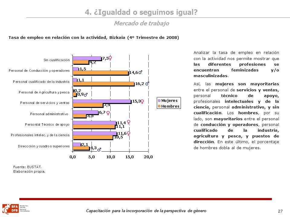 27 Capacitación para la incorporación de la perspectiva de género Fuente: EUSTAT. Elaboración propia. Tasa de empleo en relación con la actividad, Biz
