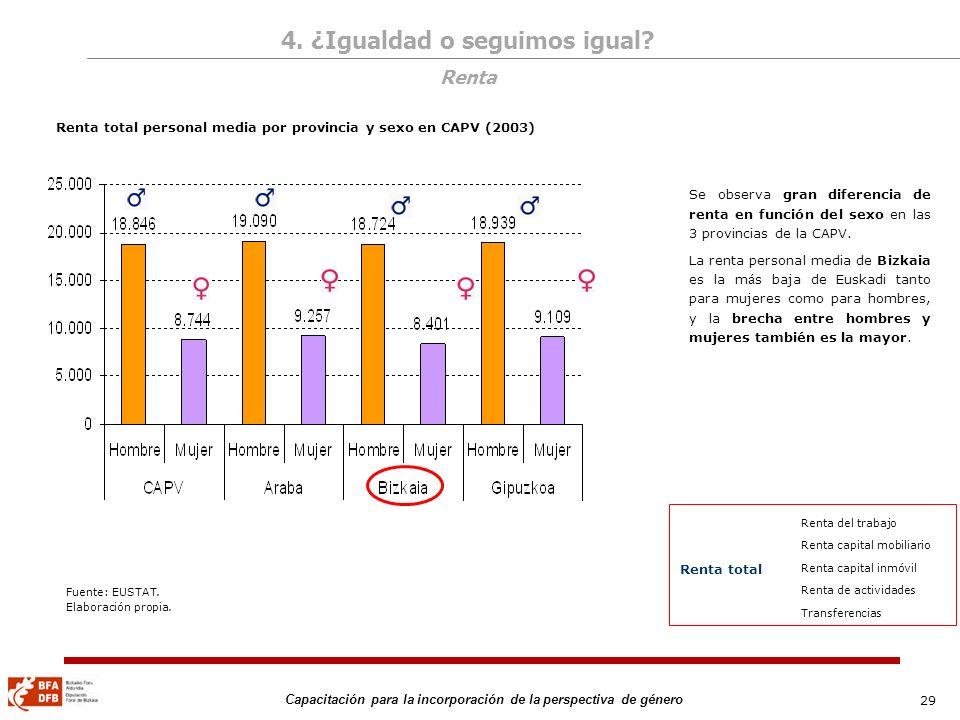 29 Capacitación para la incorporación de la perspectiva de género Renta total personal media por provincia y sexo en CAPV (2003) Se observa gran difer