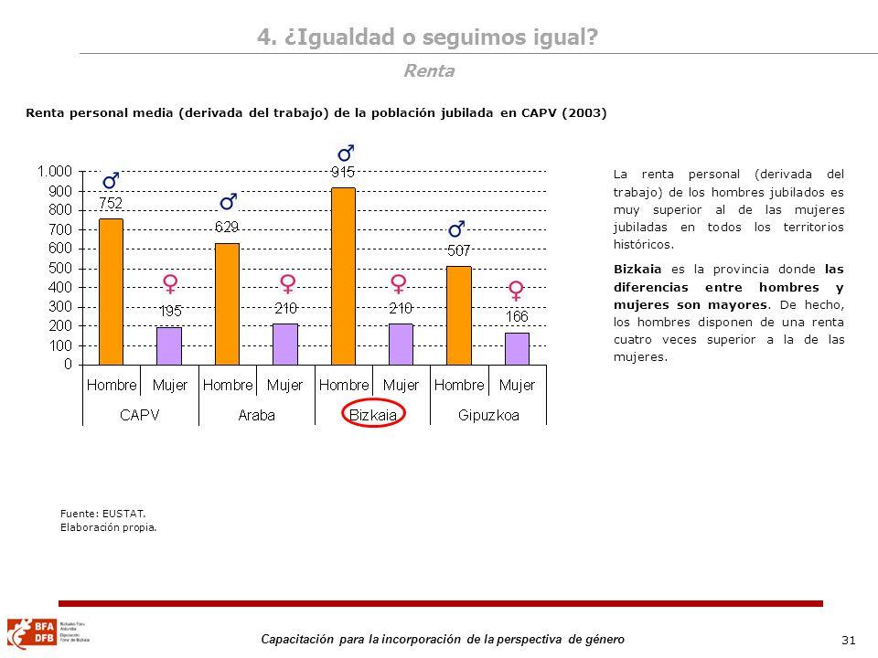 31 Capacitación para la incorporación de la perspectiva de género Renta personal media (derivada del trabajo) de la población jubilada en CAPV (2003)