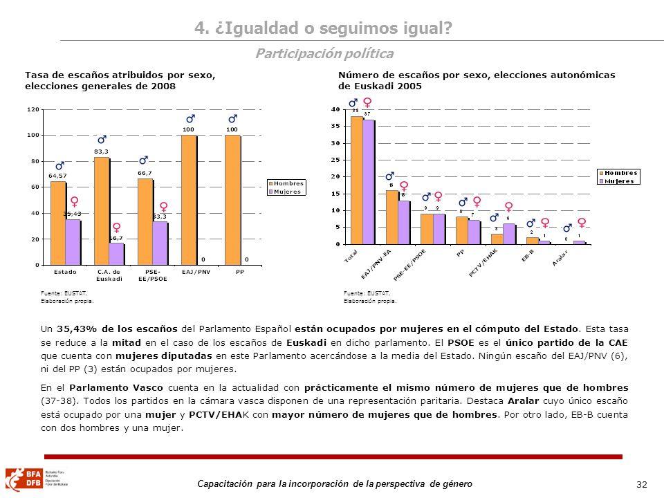 32 Capacitación para la incorporación de la perspectiva de género Fuente: EUSTAT. Elaboración propia. Tasa de escaños atribuidos por sexo, elecciones