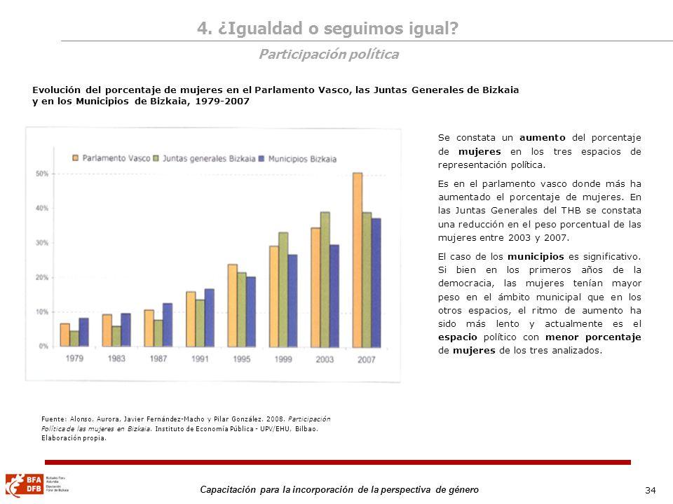 34 Capacitación para la incorporación de la perspectiva de género Fuente: Alonso, Aurora, Javier Fernández-Macho y Pilar González. 2008. Participación