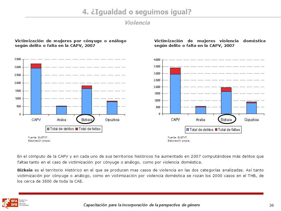 36 Capacitación para la incorporación de la perspectiva de género Victimización de mujeres por cónyuge o análogo según delito o falta en la CAPV, 2007